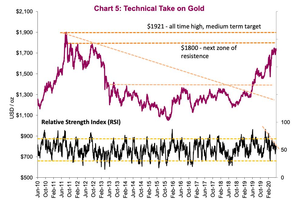 gold futures technical analysis forecast outlook bullish chart image june 23