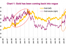 gold futures versus gold stocks price performance 15 years chart