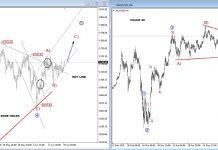 gold price elliott wave analysis forecast summer higher highs bullish chart