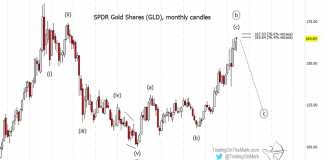 gold price forecast elliott wave decline 400 dollars target chart image