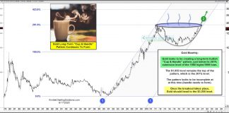 gold price pattern cup with handle bullish breakout analysis forecast chart image june 18