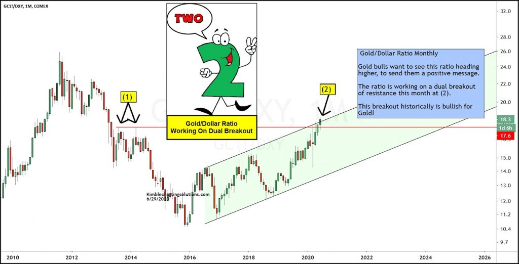 gold to us dollars price analysis breakout higher bullish precious metals investing chart july
