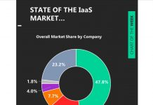 iaas cloud overall market share by business service offering year 2020 chart