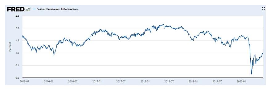 low bond yields deflation chart year 2020 investing image