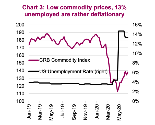 low commodity prices unemployment high chart image