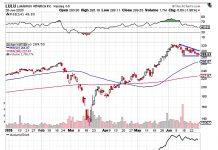 lulu stock price analysis chart image triangle pattern formation june 29