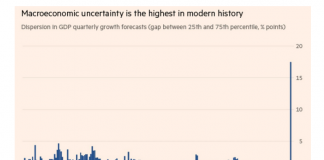 macro economic uncertainty highest in modern history chart image