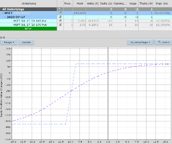 msft options trade bull put spread microsoft stock analysis