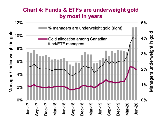 mutual hedge funds underweight gold in year 2020 history chart