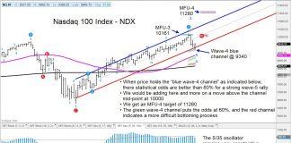 nasdaq 100 index price reversal higher rally bullish pivot chart image june 15