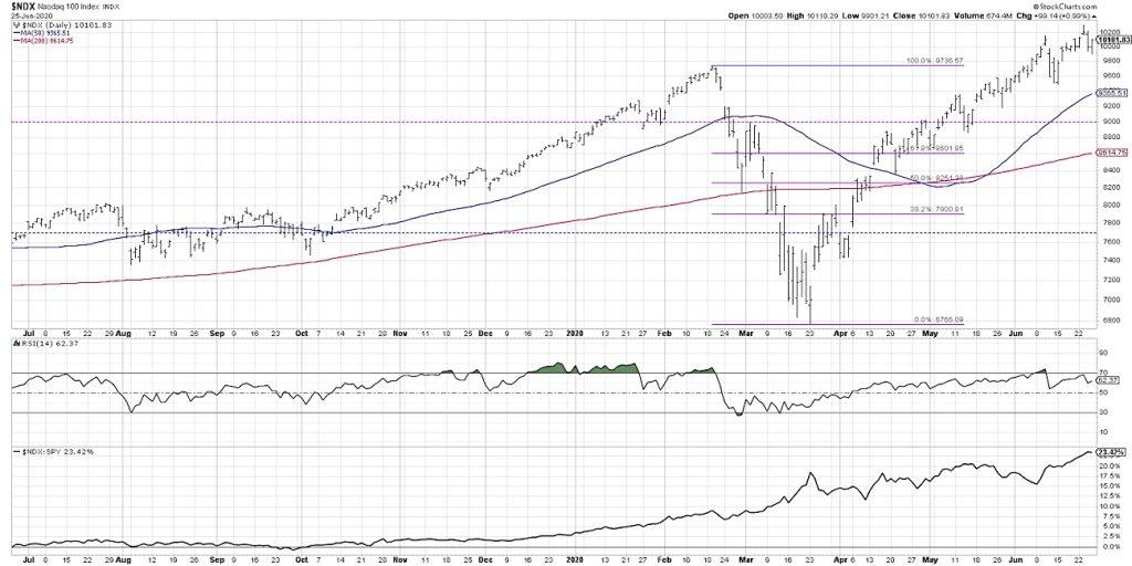 nasdaq 100 index technical analysis bearish divergence warning chart image june 26