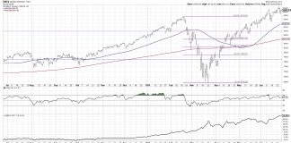 nasdaq 100 index technical analysis bearish divergence warning chart image june 26