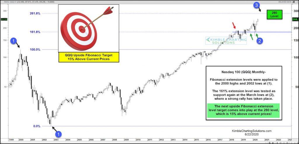 nasdaq 100 qqq etf higher price target 280 chart forecast investing june 23