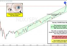 nasdaq 100 to s&p 500 index ratio price chart out-performance analysis image june 29
