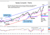 nasdaq composite price analysis rally higher investing news image
