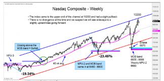 nasdaq composite price analysis rally higher investing news image