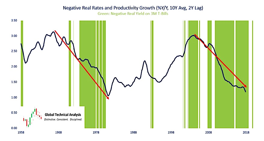 negative real interest rates and productivity growth yoy chart us economy