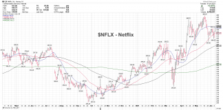 netflix stock price analysis bullish trend higher chart image investing news june 10
