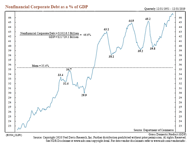 non financial corporate debt as a percent of gdp chart image history united states