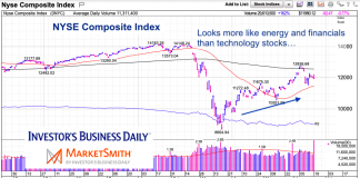 nyse composite index trading weakness stock market indicator june 19 2020