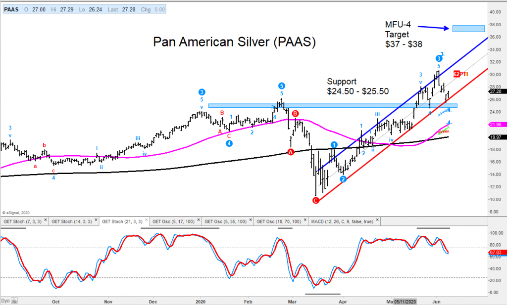 paas pan american silver stock price reversal higher trading targets chart image june