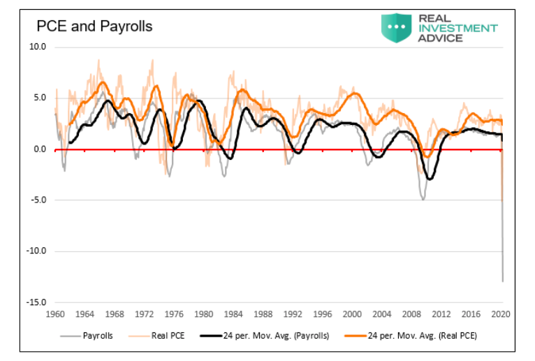 pce and payrolls chart history united states economy chart