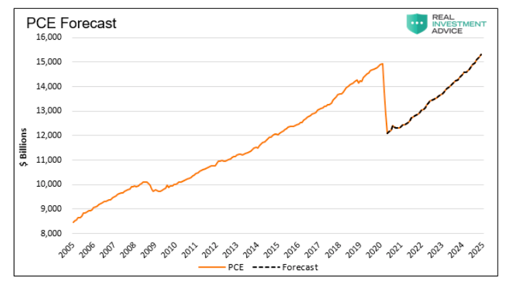 ice forecast united states economic data chart image