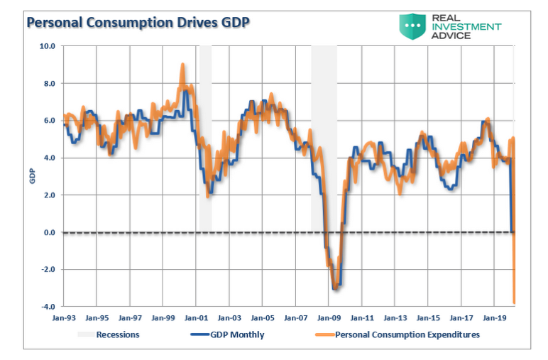 personal consumption drives gdp history united states chart