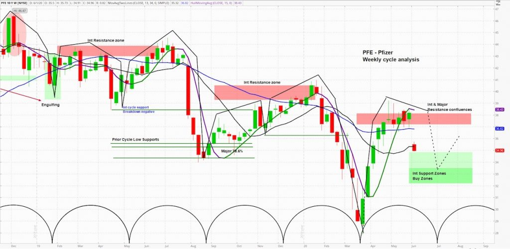 pfizer stock falls lower pfe analysis indicators technical price support