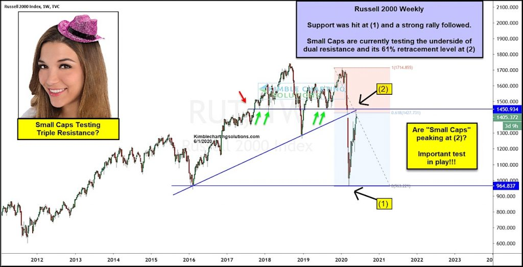 russell 2000 index bear market rally price target hit inflection fibonacci _ investing news image