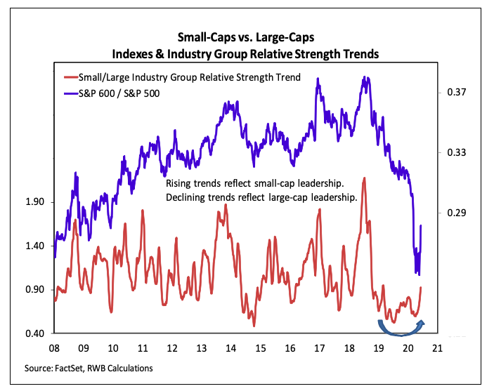 small and large cap stocks relative strength trends chart