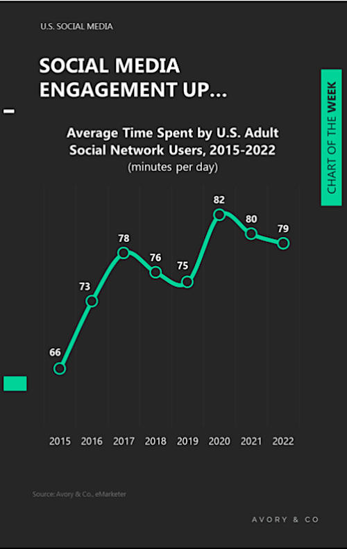social media engagement forecasts us adult users