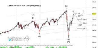 s&p 500 index etf elliott wave forecast chart image year end 2020