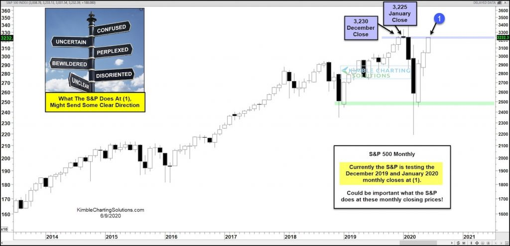 s&p 500 index important price resistance month june chart investing image