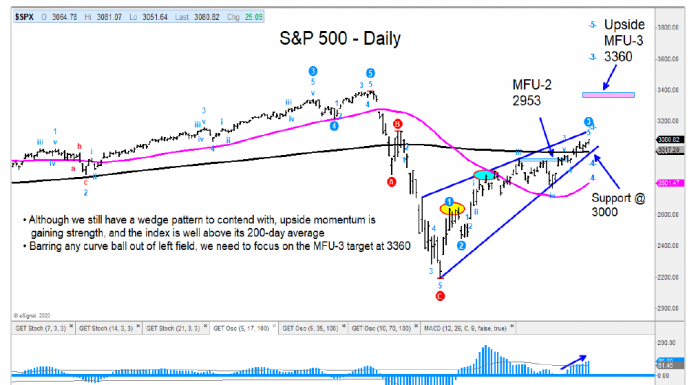 s&p 500 index rally price targets this summer year 2020 investing chart image