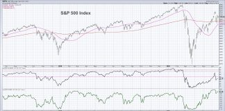 s&p 500 index stock market breadth indicator analysis bearish phase chart_week june 19