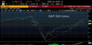 s&p 500 index trading chart decline lower price support levels investing image june 12