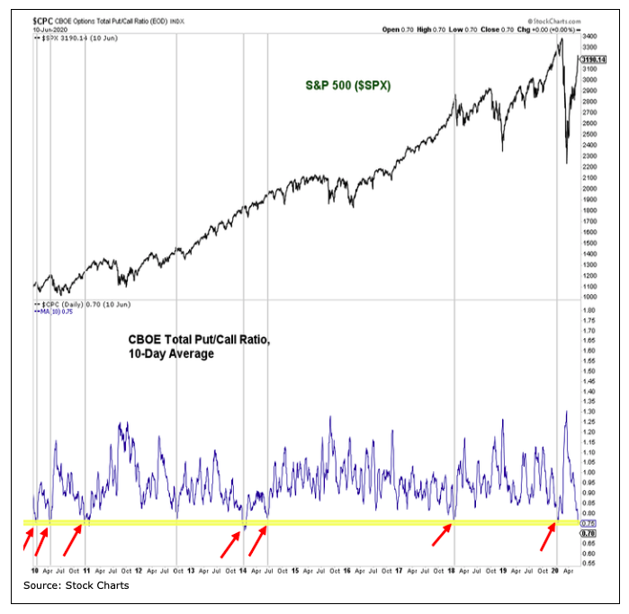 s&p 500 index versus put call ratio correlation 10 year chart