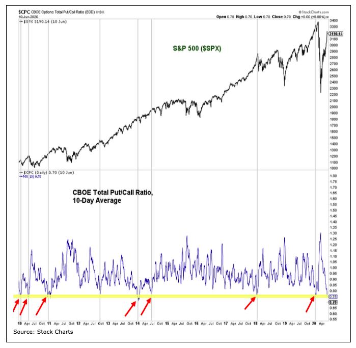 s&p 500 index versus put call ratio correlation 10 year chart