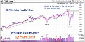 s&p 500 index weekly stock market chart test open gap june 9 2020