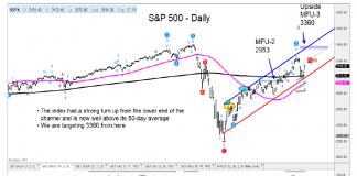 s&p 500 rally higher price analysis chart june 17