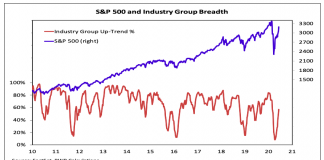 s&p 500 sector breadth chart composite investing image june 12