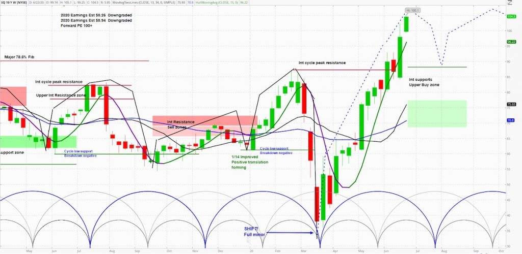 square sq stock price resistance level analysis chart image june 22