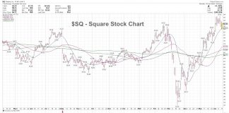square stock bullish breakout trade higher chart sq analysis june 15