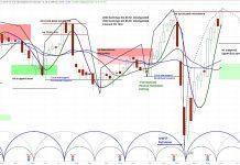 square stock sq price chart forecast higher year 2020 bullish analysis image