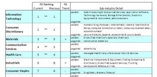 stock market sectors performance ranking for investors week june 1
