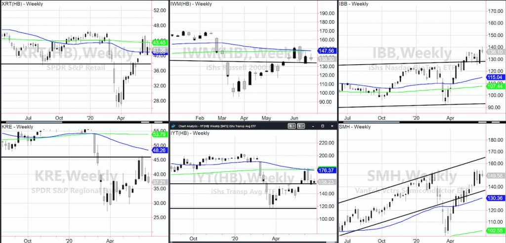 stock market selloff correction important etfs analysis image june 24