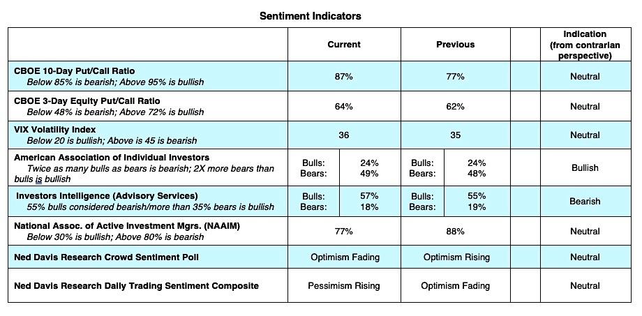 stock market technical indicators performance decline correction forecast week june 29