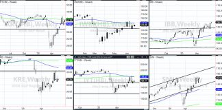 stock market topping important etfs warning signs chart image june 23