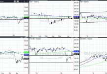 stock market trend direction analysis important etfs price movement chart june 15
